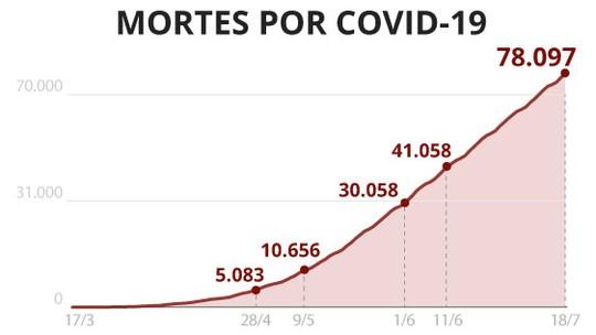 Casos e mortes por coronavírus no Brasil em 18 de julho, segundo consórcio de veículos de imprensa (atualização das 13h)